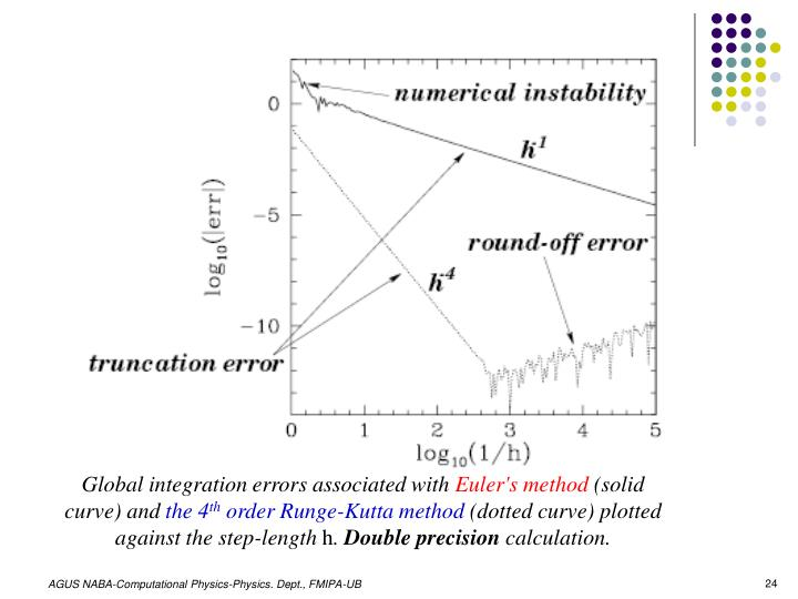 Global integration errors associated with