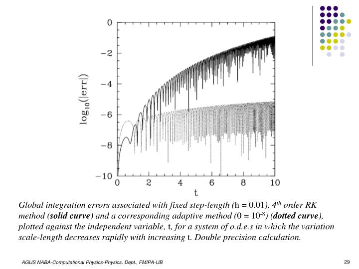 Global integration errors associated with fixed step-length (