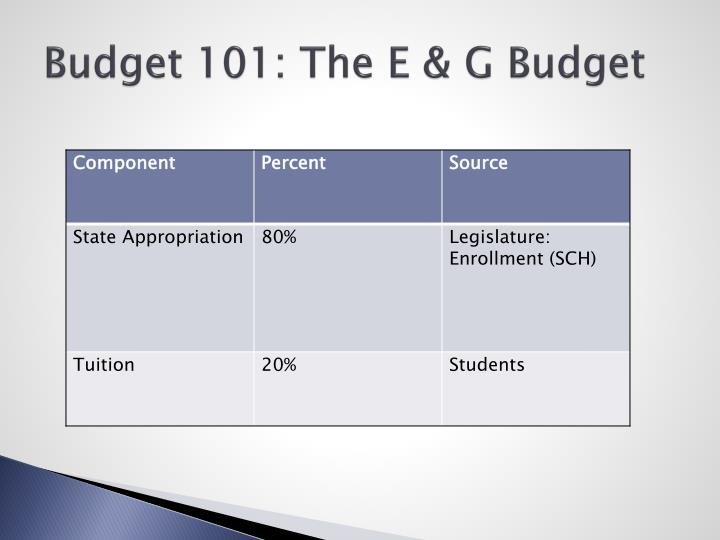 Budget 101: The E & G Budget