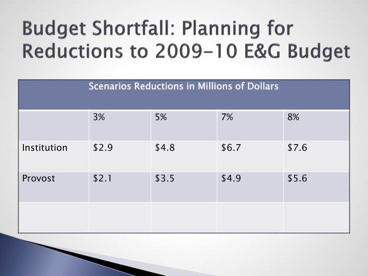 Budget Shortfall: Planning for Reductions to 2009-10 E&G Budget