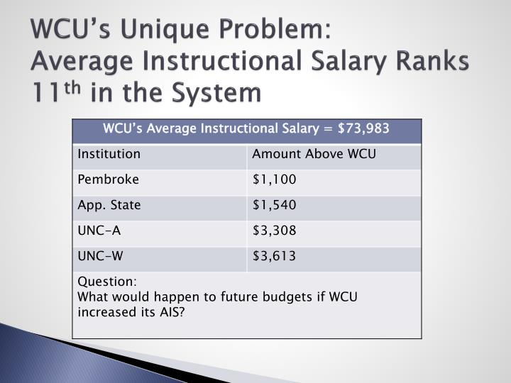 WCU's Unique Problem:
