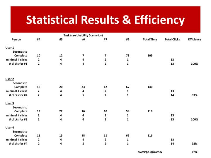 Statistical Results & Efficiency