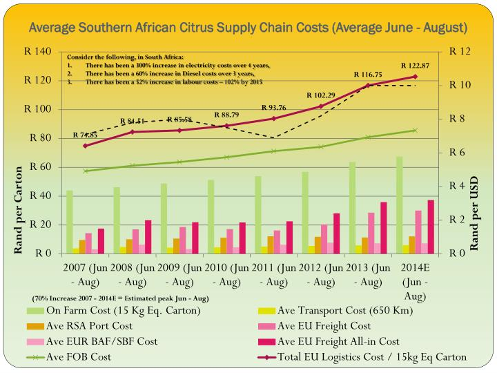 Average southern african citrus supply chain costs average june august