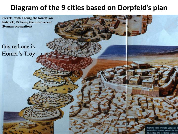 Diagram of the 9 cities based on Dorpfeld's plan