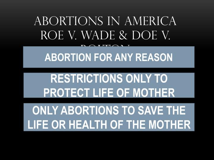 Abortions in America