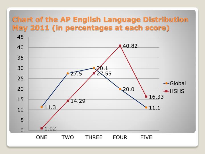 Chart of the AP English Language Distribution
