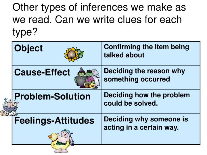 Other types of inferences we make as we read. Can we write clues for each type?