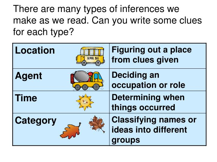 There are many types of inferences we make as we read. Can you write some clues for each type?