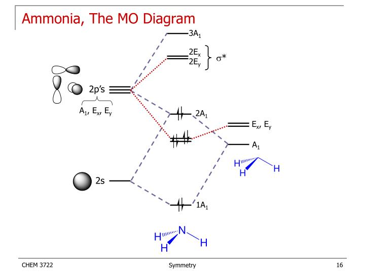 Ammonia, The MO Diagram
