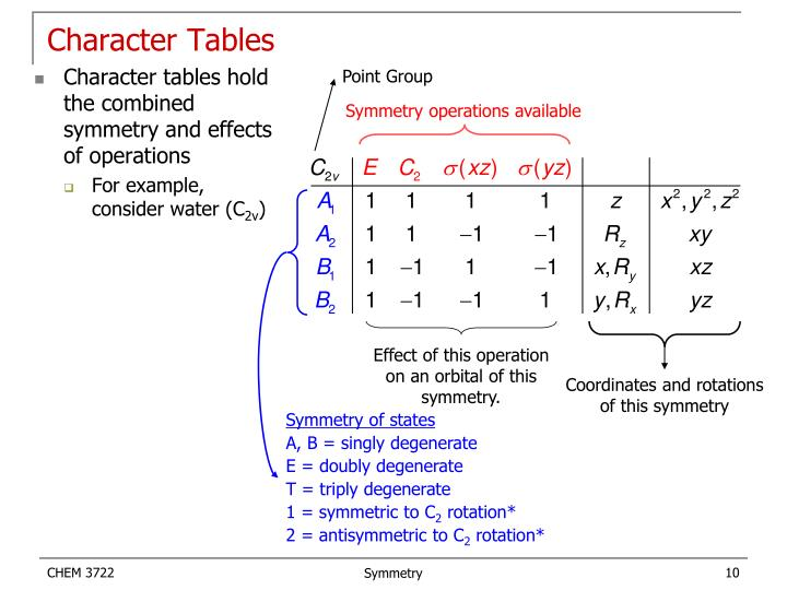 Character Tables