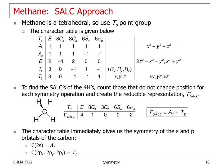 Methane:  SALC Approach
