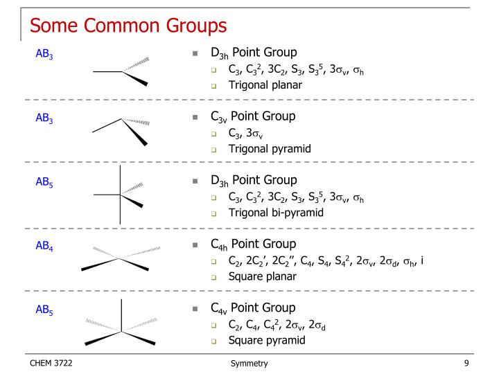 Some Common Groups