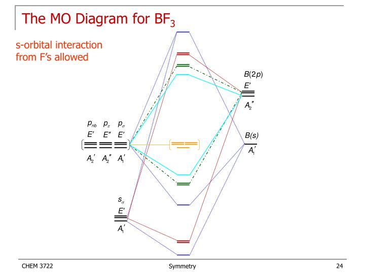 The MO Diagram for BF