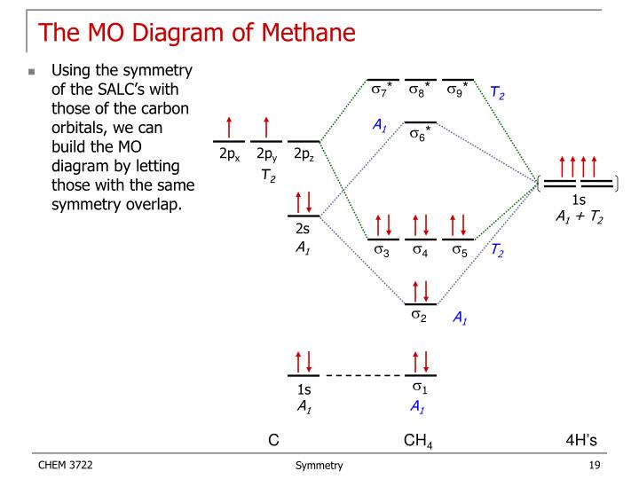The MO Diagram of Methane