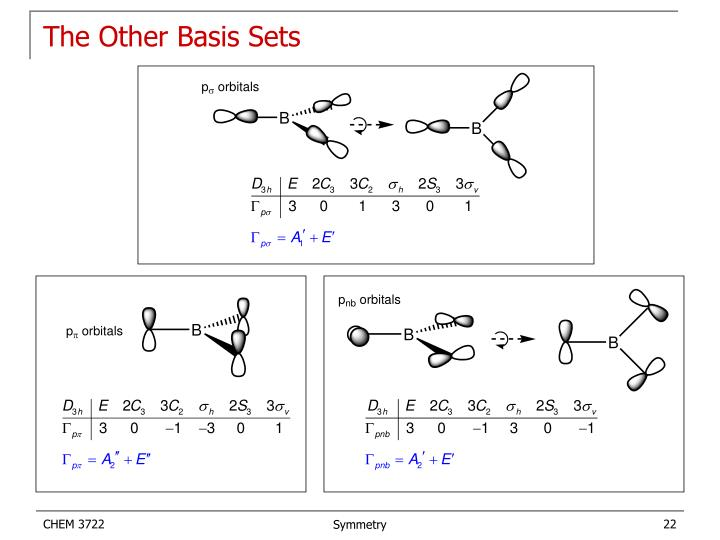 The Other Basis Sets