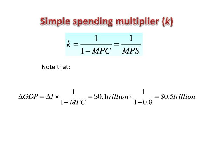 Simple spending multiplier (
