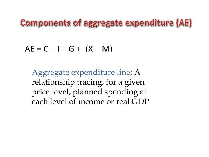 Components of aggregate expenditure (AE)