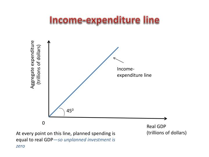 Income-expenditure line