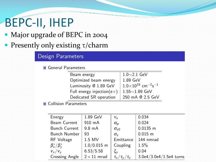 BEPC-II, IHEP
