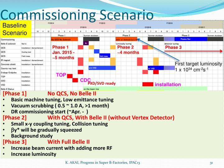 Commissioning Scenario