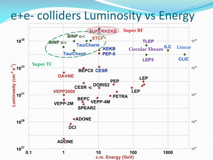E e colliders luminosity vs energy