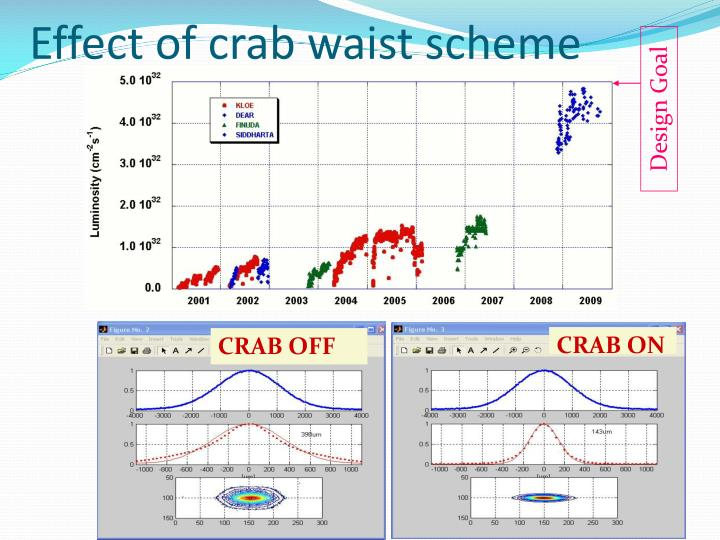 Effect of crab waist scheme