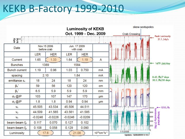 KEKB B-Factory 1999-2010
