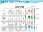 kekb b factory 1999 2010