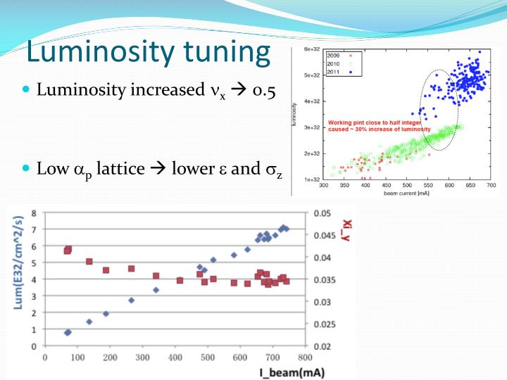 Luminosity tuning