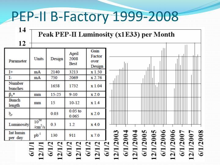 PEP-II B-Factory 1999-2008