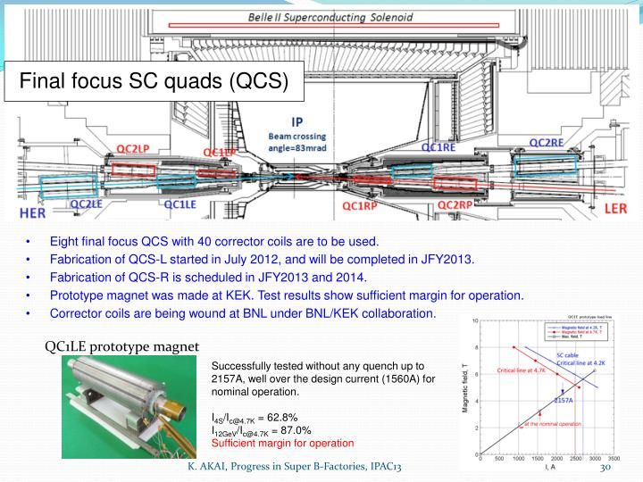 Final focus SC quads (QCS)