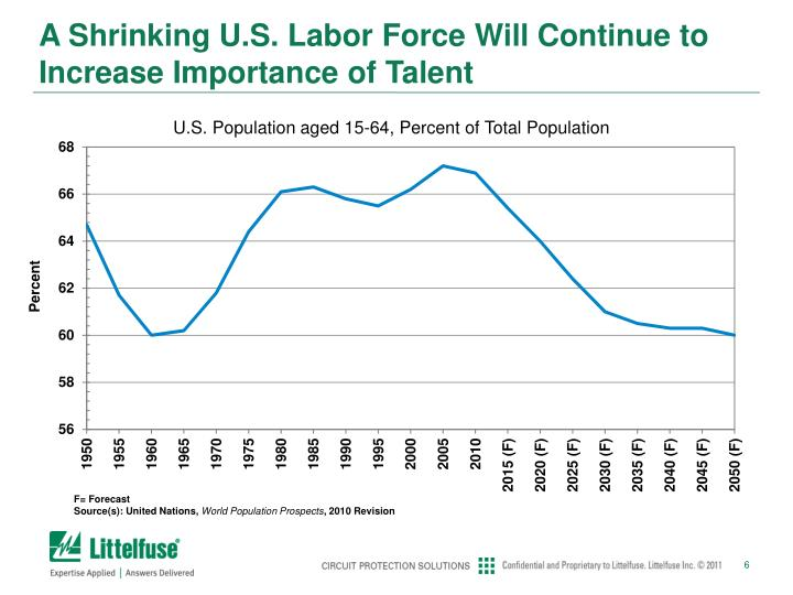 A Shrinking U.S. Labor Force Will Continue to Increase Importance of Talent