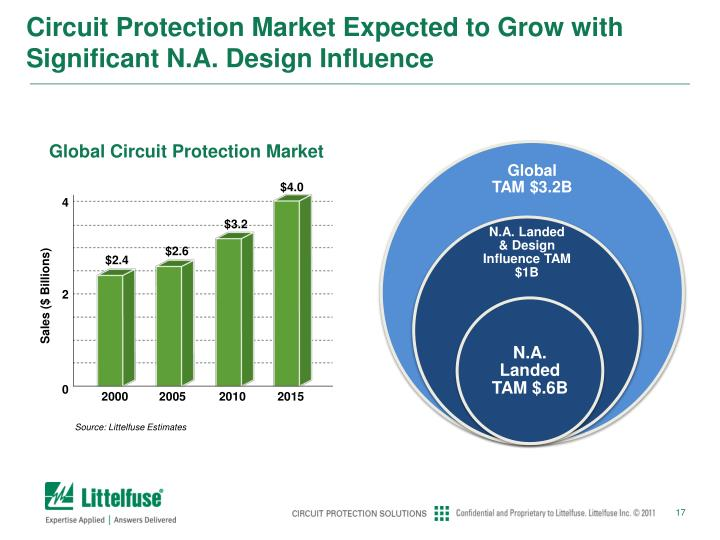 Circuit Protection Market Expected to Grow with Significant N.A. Design Influence