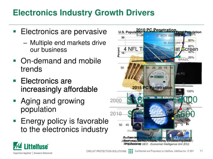 Electronics Industry Growth Drivers