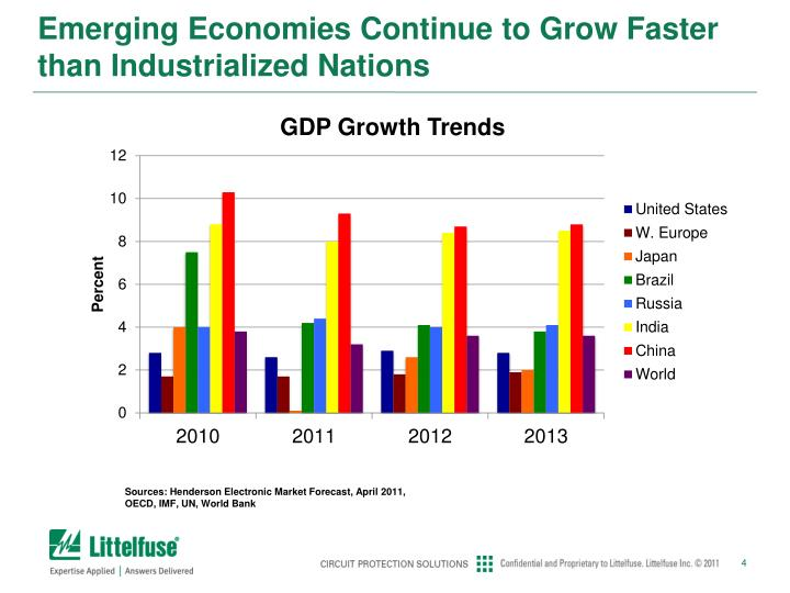 Emerging Economies Continue to Grow Faster than Industrialized Nations