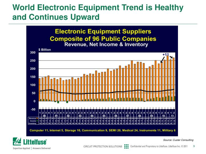 World Electronic Equipment Trend is Healthy and Continues Upward