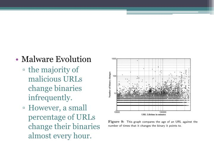 Malware Evolution