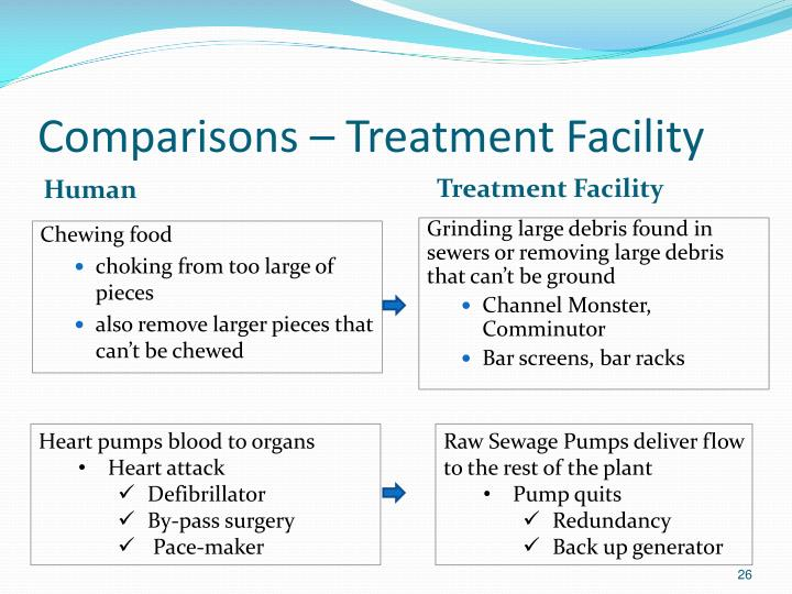 Comparisons – Treatment Facility
