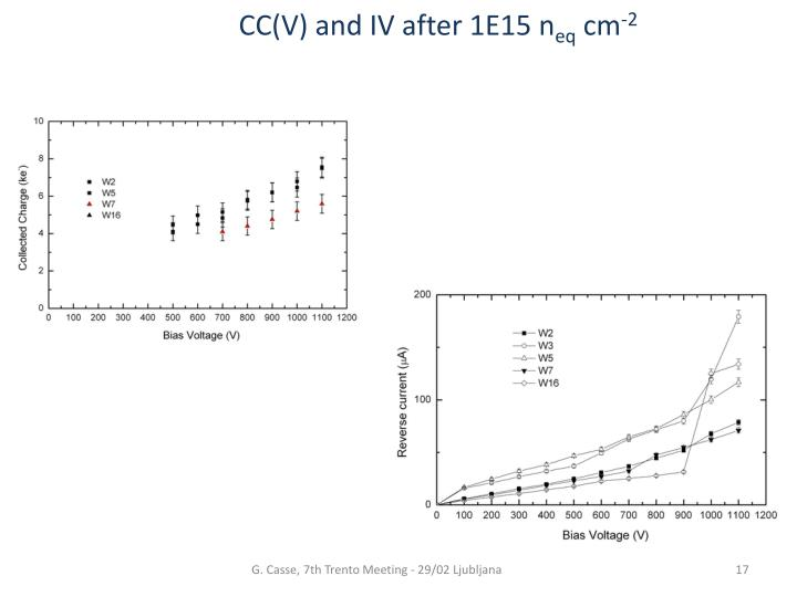 CC(V) and IV after 1E15