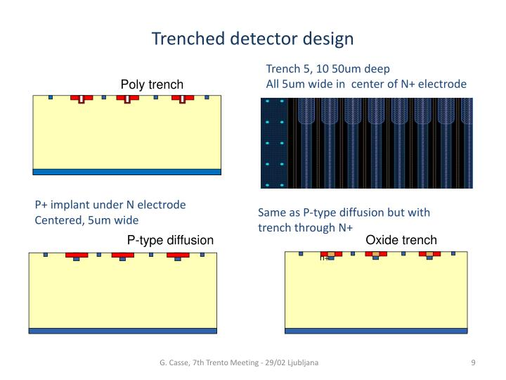 Trenched detector design
