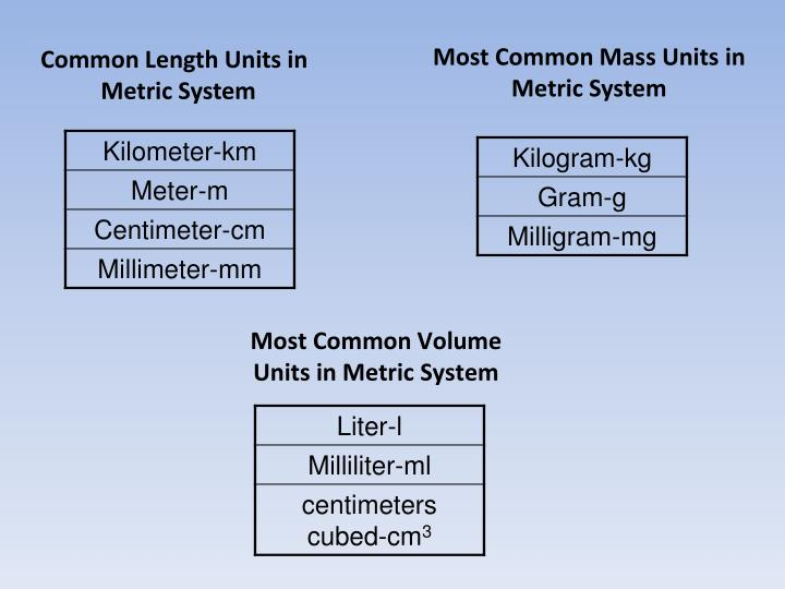 Most Common Mass Units