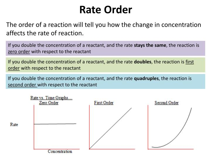 Rate Order