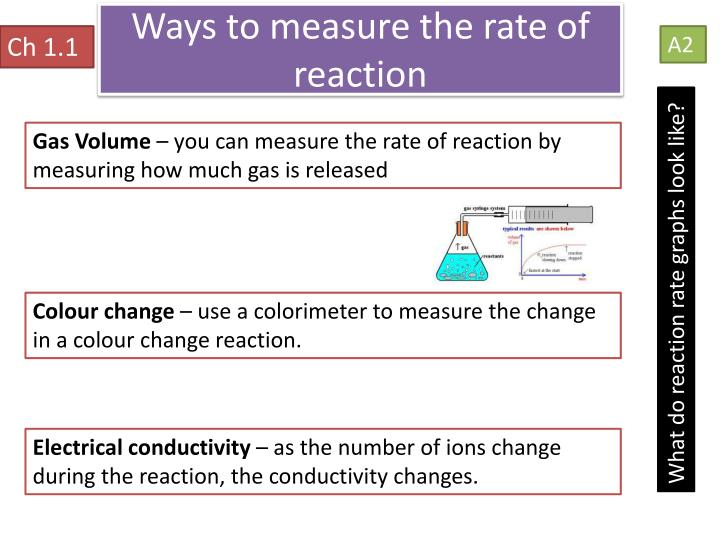 Ways to measure the rate of reaction