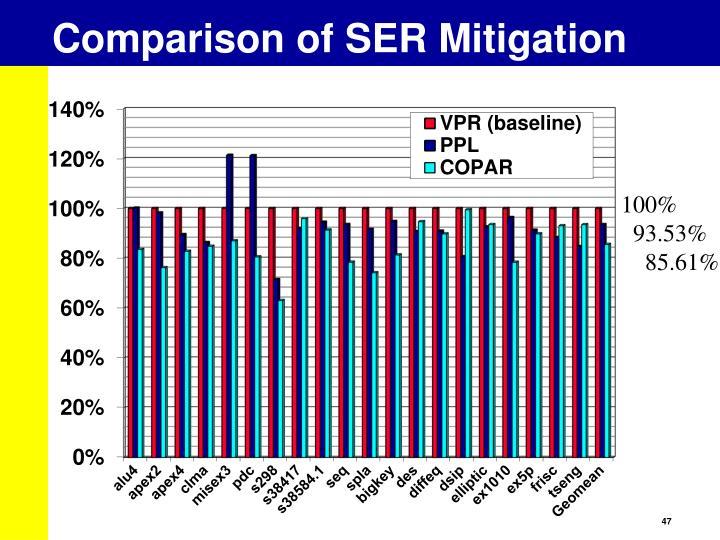 Comparison of SER Mitigation