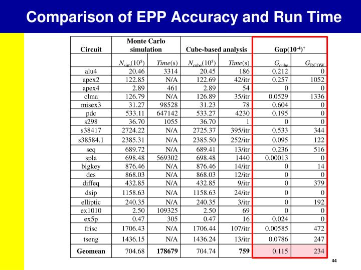 Comparison of EPP Accuracy and Run Time