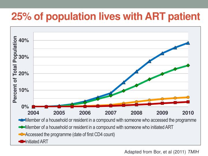 25% of population lives with ART patient