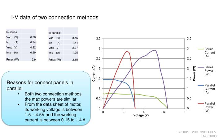 I-V data of two connection methods