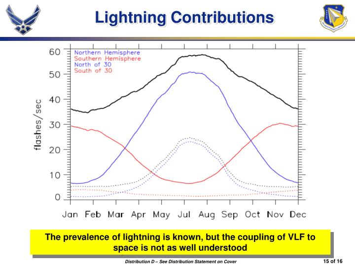 Lightning Contributions