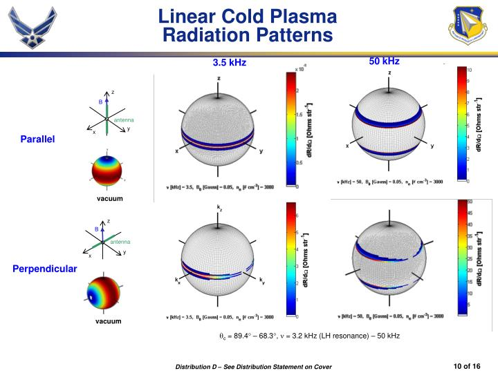 Linear Cold Plasma