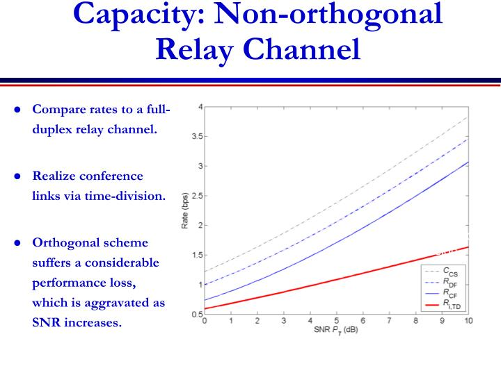 Capacity: Non-orthogonal Relay Channel